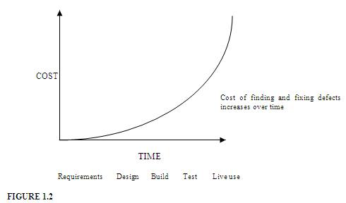 cost of defects in software testing
