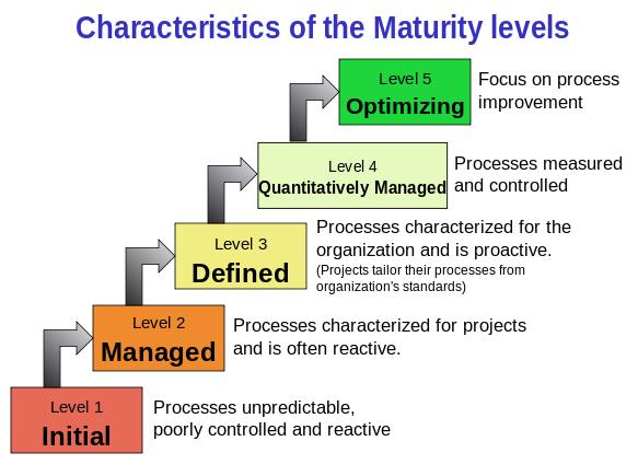CMM level diagram - Characteristics of maturity levels