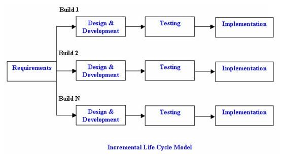 Incremental lifecycle model in software testing