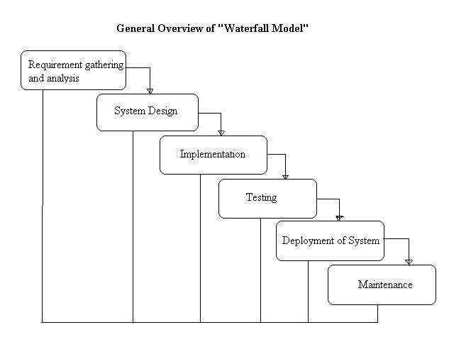 what is waterfall model  advantages  disadvantages and when to use it