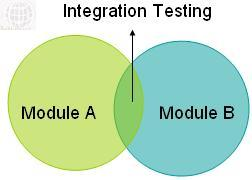 What is IntegrationTesting