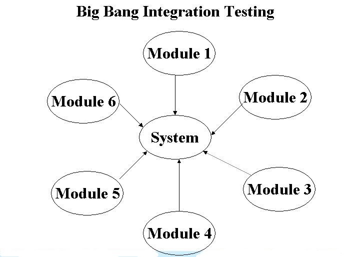What is big bang integration testing