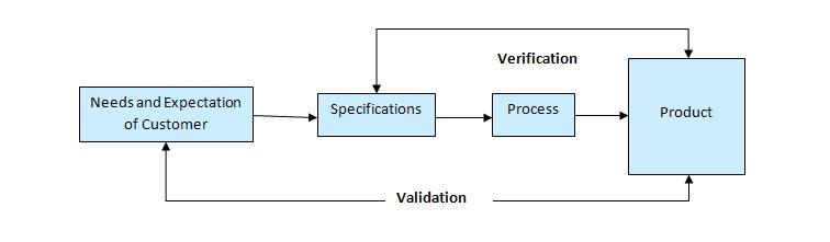 What Is Validation In Software Testing Or What Is Software Validation