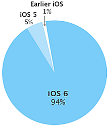 mobile application testing iOS Version chart