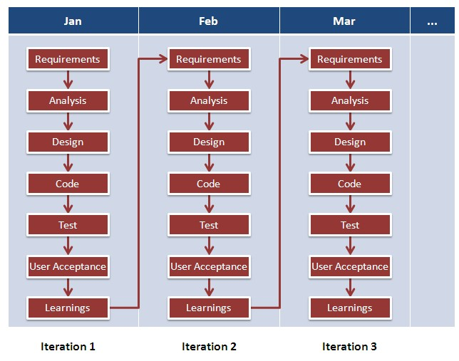 implementation methodology template - what is agile methodology examples when to use it