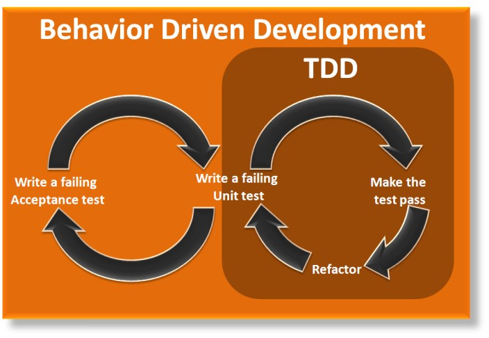 Behavior driven development test driven behaviour agile