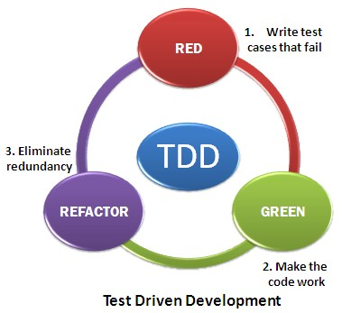 Test Driven Development Agile Testing