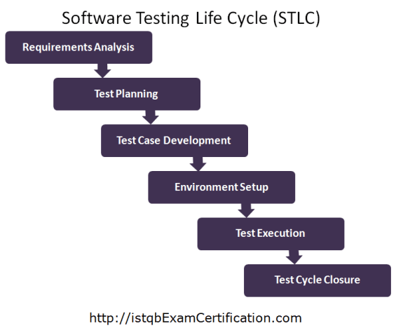 software testing life cycle ppt free download