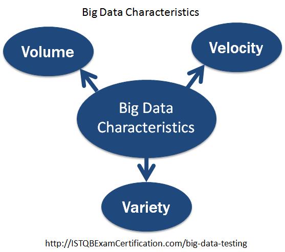 Big Data Testing - Characteristics