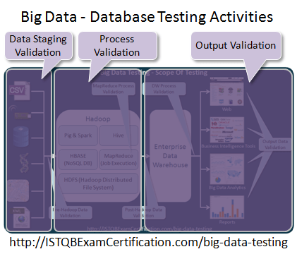 Big Data Testing - Database Testing Activities Steps