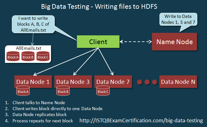 Big_Data_Testing-HDFS_Tutorial