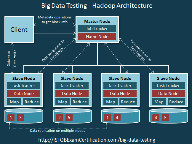 Big Data Testing - Hadoop Architecture Tutorial