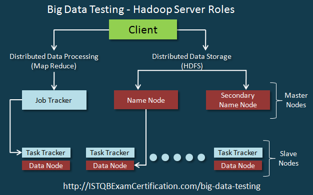 Big_Data_Testing-Hadoop_Server_Roles_Tutorial