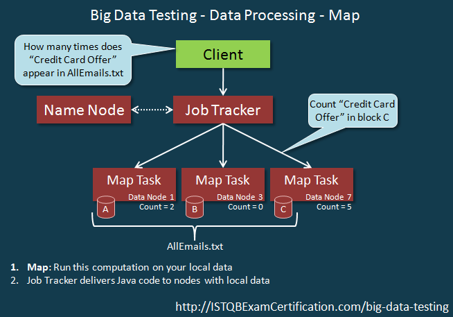 Big Data Testing – Complete beginner's guide for Software