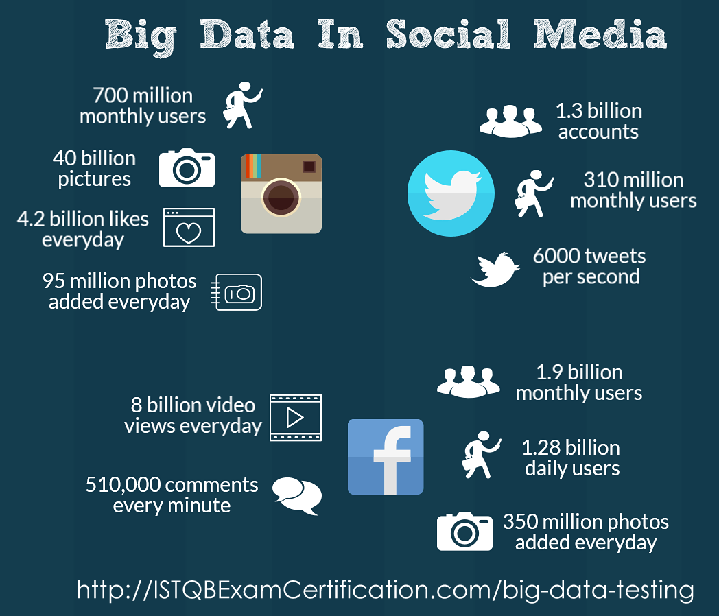 Big Data Testing In Social Media
