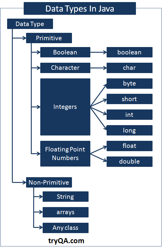 Data Types, Variables & Identifiers in Java